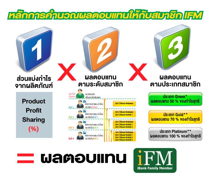 หลักการคำนวณผลตอบแทนให้กับสมาชิก iFM