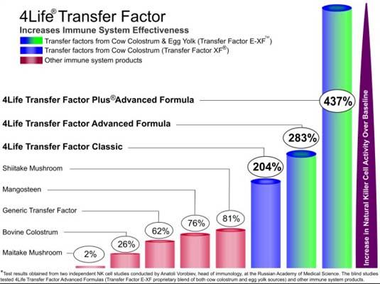 Transfer Factors